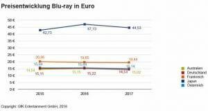 Videomarkt: Blu-ray vergrößert Anteile weltweit
