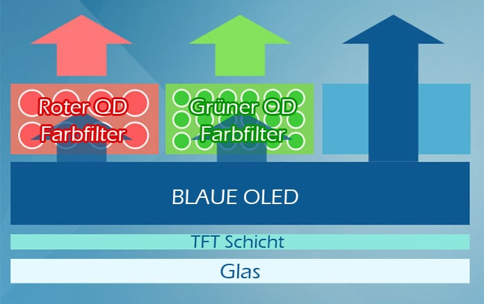 Der Aufbau der Quantum-Dot-OLED Display (QD-OLED)