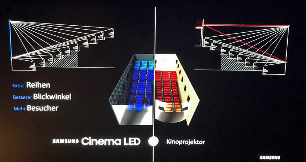 Mit einem Samsung Cinema Display können mehr Sitzreihen eingebaut werden. Ein steilerer Aufbau bedeutet auch ein größeres Sichtfeld für die Zuschauer.