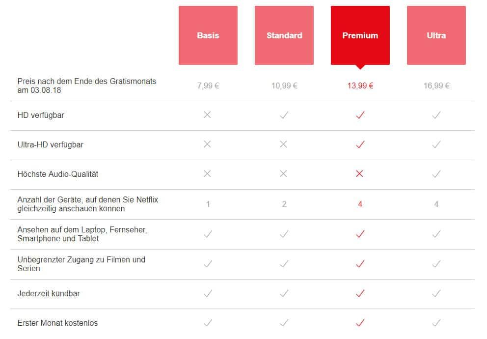 """In dieser Version des """"Ultra""""-Abos soll man 3 Euro mehr für eine bessere Audioqualität bezahlen"""