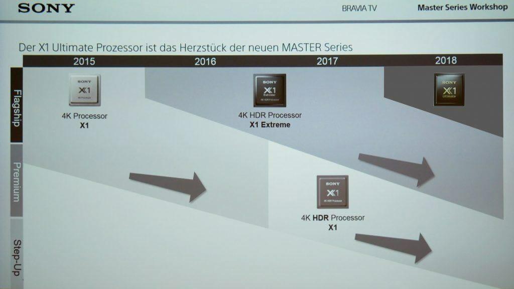 """Der X1 Ultimate Prozessor ist bislang nur den neuen """"Flagship""""-Modellen alias """"Master Series"""" vorbehalten"""