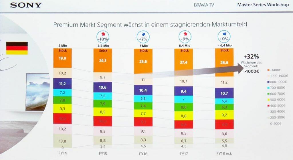 """Sony Deutschland freut sich über zusätzliche Marktanteile im """"Premium UHD TV""""-Markt (TV-Geräte über 1.000 Euro)"""