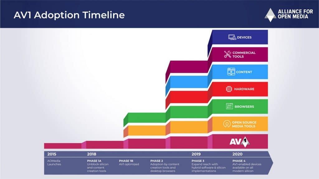 Die Roadmap für AV1 ist echt straff. Von der Gründung des Konsortiums bis zur finalen Implementierung in Endgeräte sollen gerade mal 5 Jahre vergehen