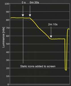 Aufzeichnung der Helligkeit bei einem Sony AF8. Im Menü des Apple TV 4K setzte nach 30 Sekunden das Dimming ein und reduzierte die Helligkeit von ca 83 auf rund 56 nits. Bildquelle: flatpanelshd.com