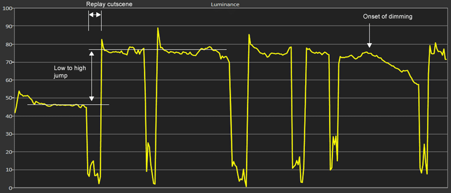 Die zweite Messung eines Fußballspiel zeigt, Das Dimming setzt unter Umständen gar nicht ein, vor allem wenn die statischen Elemente immer wieder mal durch Cutscenes oder Replays unterbrochen werden.
