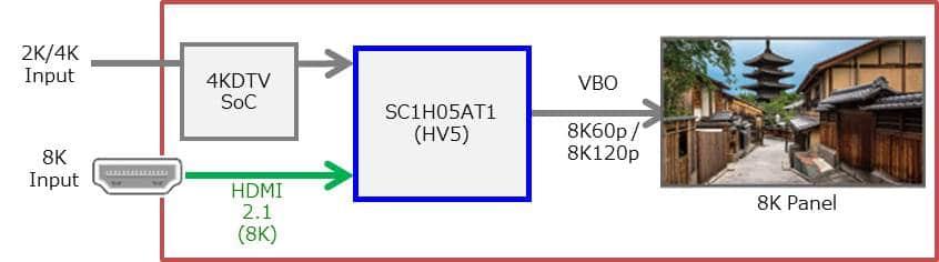 Über den SC1H05AT1 Chipsatz von Socionext werden nicht nur native 8K-Inhalte via HDMI 2.1 Schnittstelle verarbeitet, auch HD und 4K-Inhalte erhalten ein Upscaling auf 8K (60/120p)