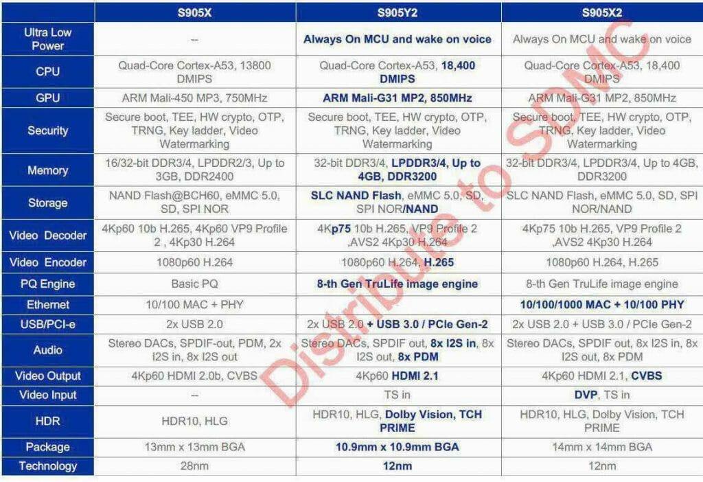 Amlogic: S905X, S905Y2 und S905X2 im Vergleich