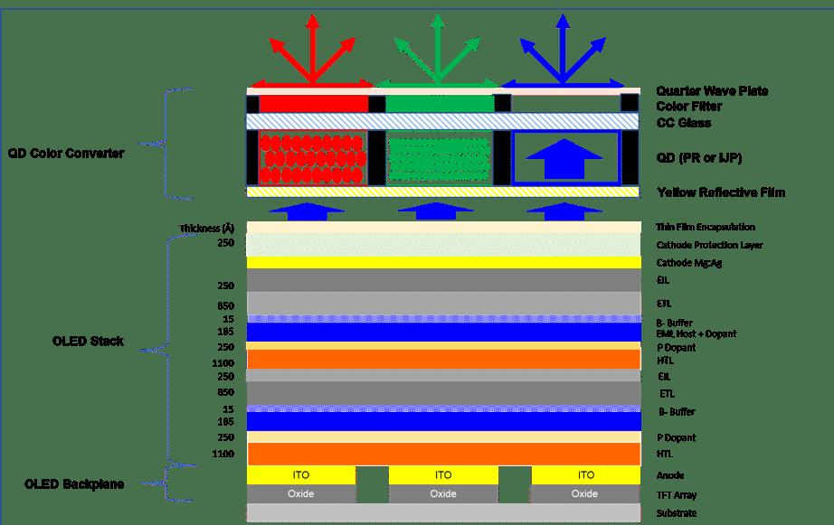Der Aufbau eines QD-OLED Displays mit zwei blauen OLEDs