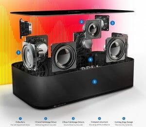 Die Sky Soundbox zerlegt in ihre Einzelteile. 6 Woofer und 3 Hochtöner liefern eine Gesamtleistung von 140 Watt