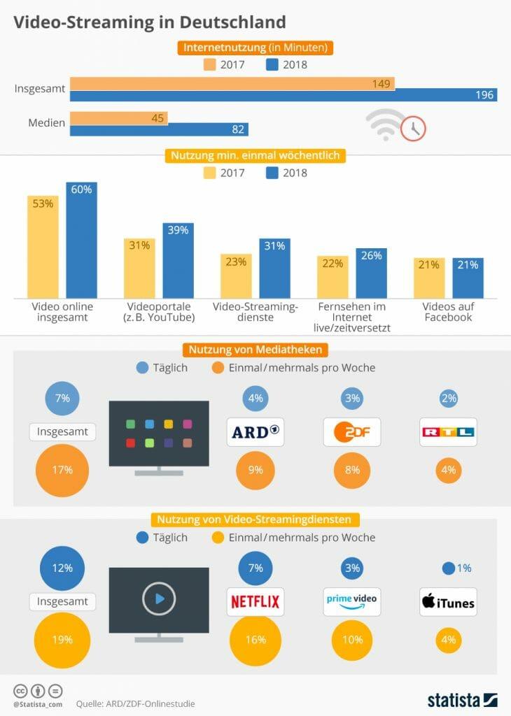 Infografik - Streaming in Deutschland