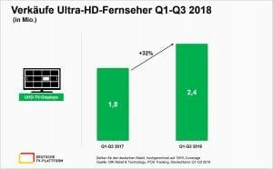 Verkäufe Ultra-HD-Fernseher Q1-Q3 2018