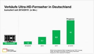 Verkäufe Ultra-HD-Fernseher in Deutschland kumuliert