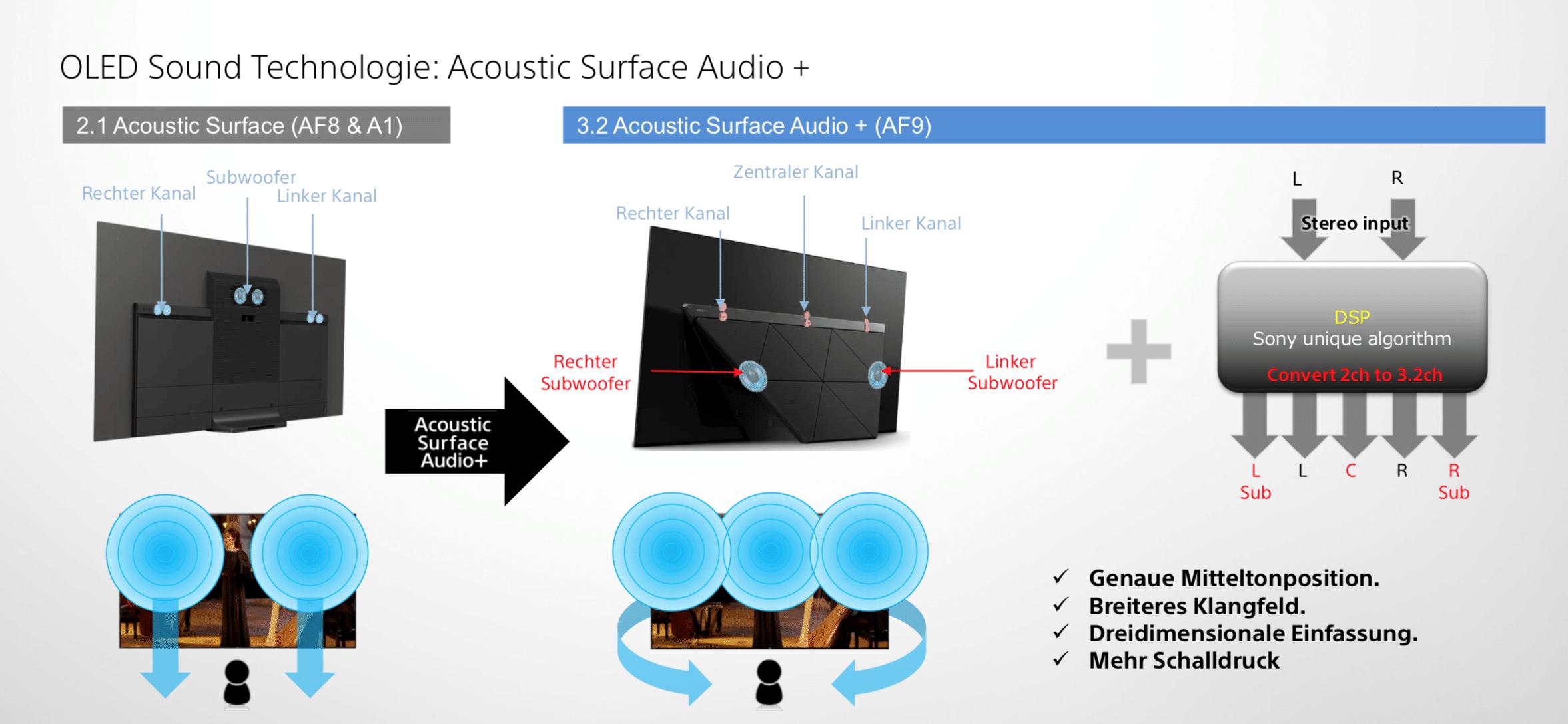 Mit der Acoustic Surface Audio+ Technologie wird das Display zum Lautsprecher. Sound und Dialoge kommen also genau aus der Richtung, aus der sie vom Zuhörer visuell wahrgenommen werden!