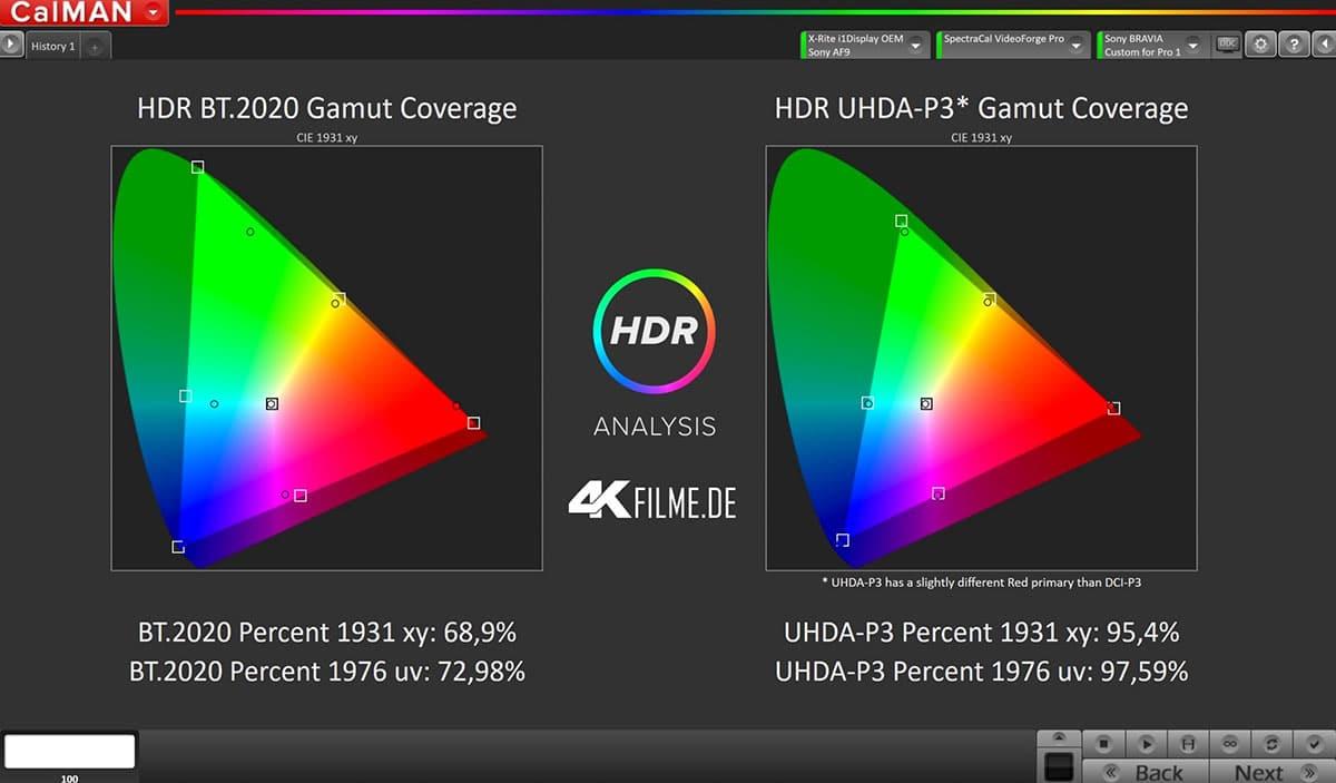 Farbraumabdeckung des AF9 OLED TV im HDR10-Modus