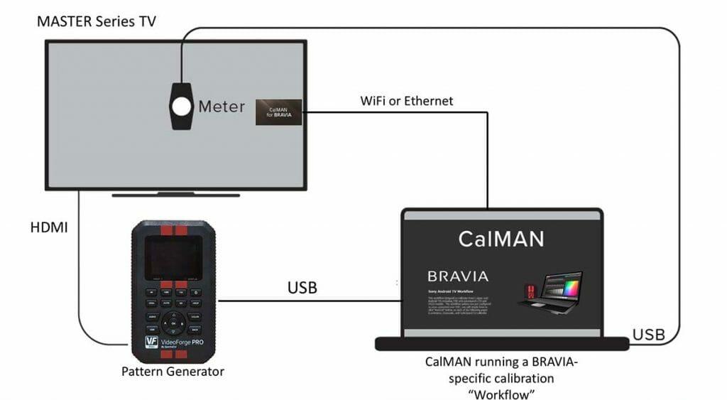 Hardware Aufbau zwischen CalMAN Software und Sony Bravia Master Series