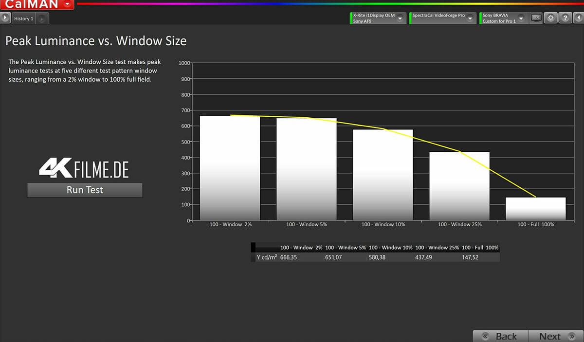 Die maximale Helligkeit des AF9 OLED im HDR-Modus lag bei 670 nits. Mit zunehmender Fenstergröße fällt dieser Wert langsam ab. Bei den 100% sind es auch hier nur 150 nits.