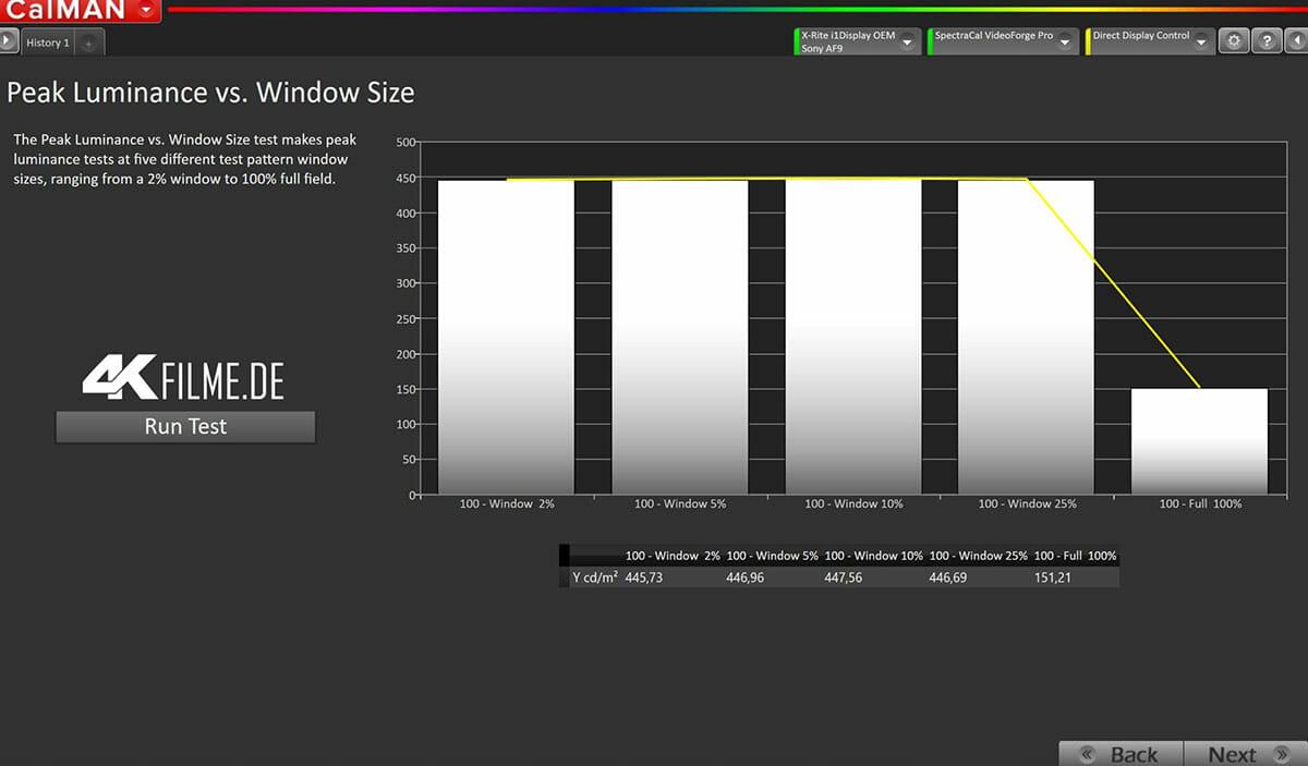 Die maximale Helligkeit im SDR-Modus bleibt konstant bei 450 nits (2%-25% Fenster) fällt jedoch auf einer vollflächigen Darstellung (100%) auf 150 nits ab.