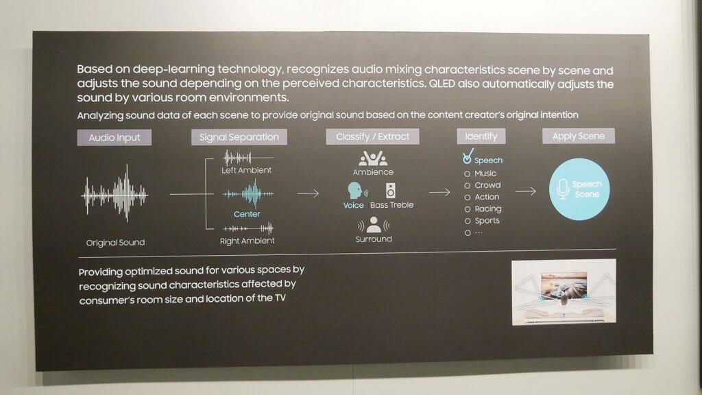 Auch Klangquellen sollen sich mit Samsungs Sound AI Technologie optimieren lassen