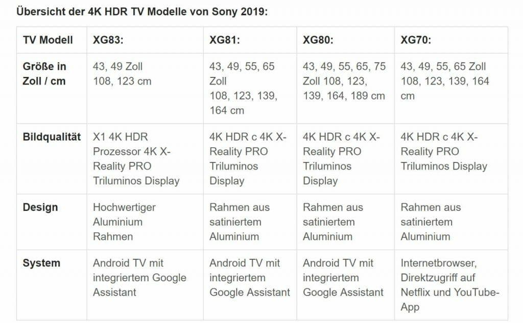 So unterscheiden sich Sonys Mittelklasse-TVs des Jahres 2019