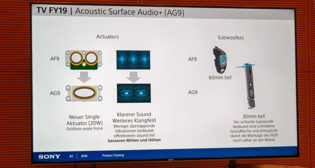 Die Klangwiedergabe wurde mit veränderten Aktuatoren verbessert. Dank der schlankeren Subwoofer, kann der TV noch näher an der Wand angebracht werden.