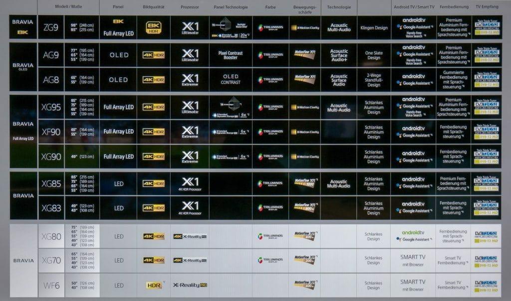 Die Übersicht des kompletten Sony TV-Lineupf 2019 mit allen 8K, 4K und 2K Fernsehern