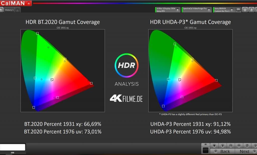 Fast 95% des DCI-P3 Farbraums (Kinostandard) können abgebildet werden || Calman-Software by Portrait Display