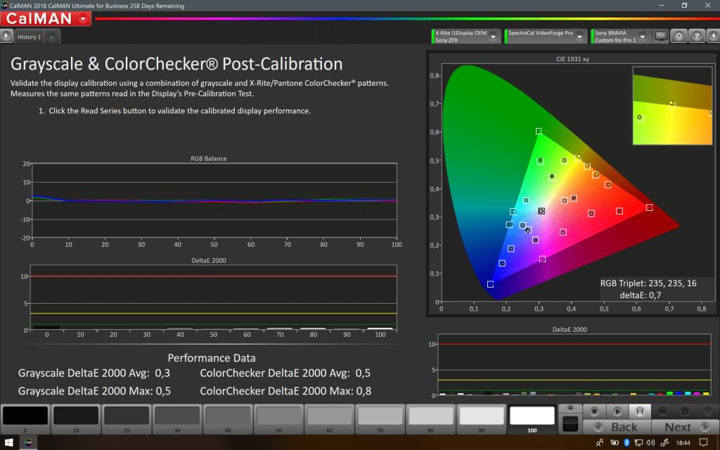 Nach der SDR-Kalibrierung des ZF9 trifft der LCD-TV die Farbtöne nahezu perfekt || Calman-Software by Portrait Display