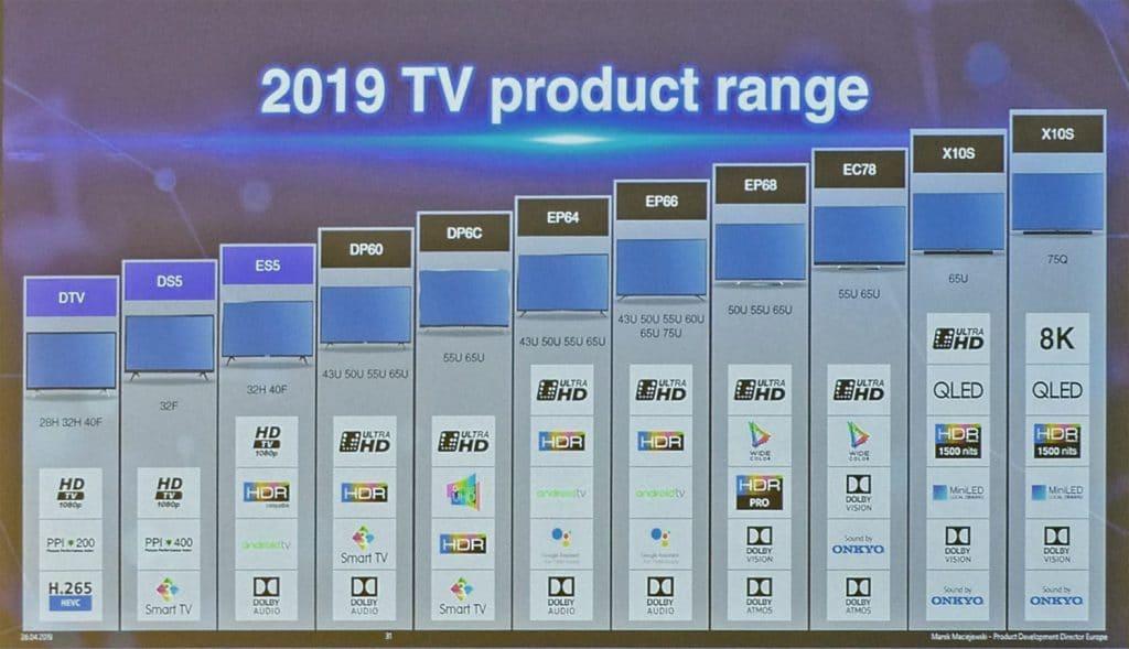 Das komplette TV-Lineup 2019 von TCL inkl. der X10S Modelle