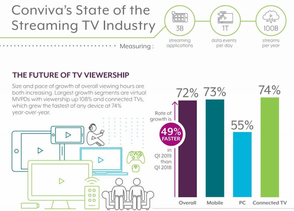 Streaming erlebt aktuell einen Boom