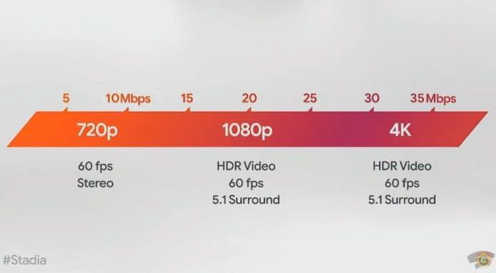 Stadia passt die Auflösung, Framerate und Audio-Qualität an die Internetgeschwindigkeit an