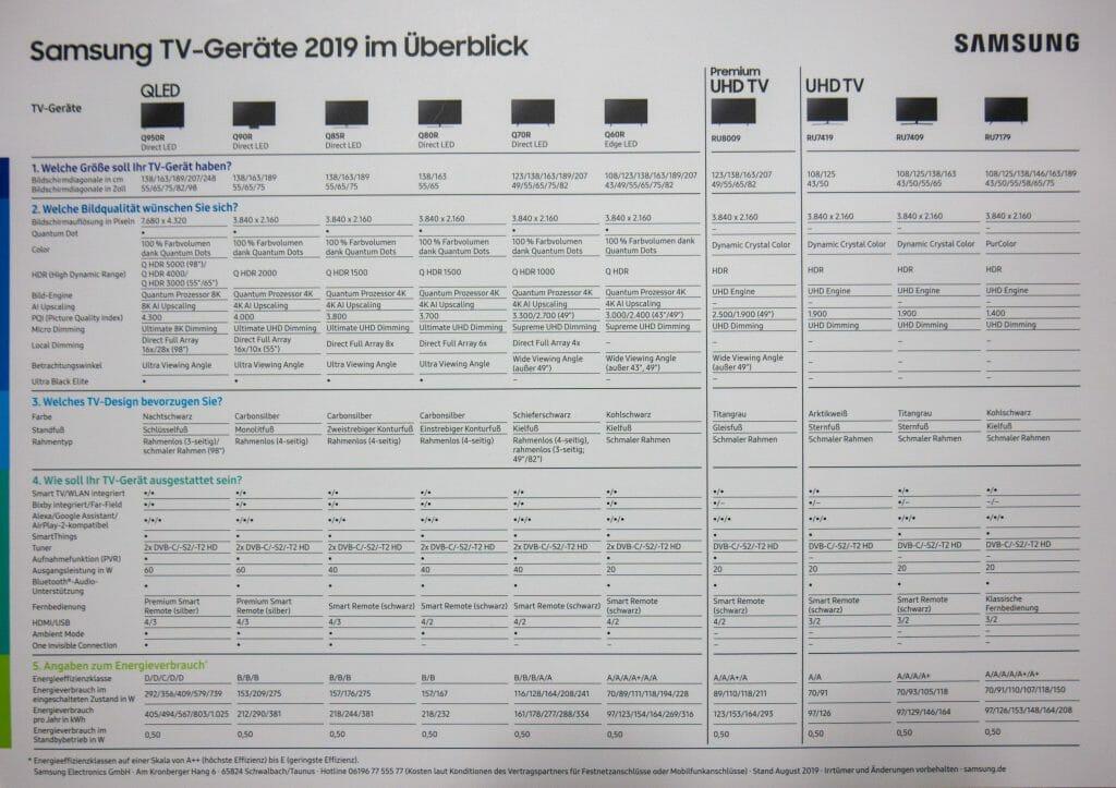 Samsung Fernseher Modelle 2019 Überblick