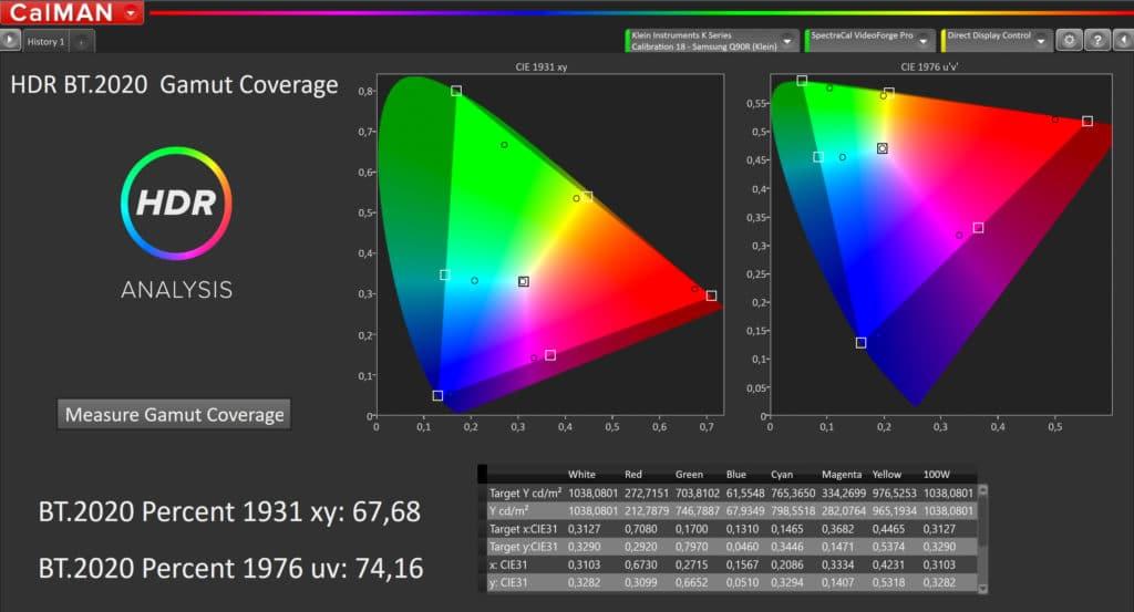 Der Q90R bringt es auf knapp 74% BT.2020 Farbraumabdeckung