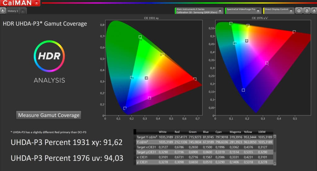 Das Werbeversprechen von 100% Color Volume für DCI P3 hat Samsung mit 94% nur knapp verfehlt