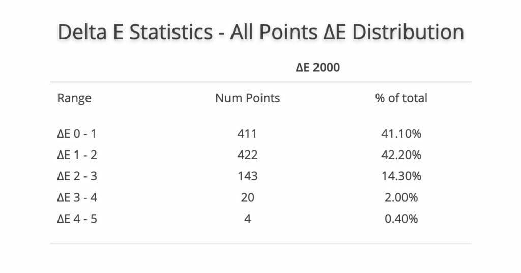 Lediglich 24 der insgesamt 1.000 gemessenen Punkte liegen außerhalb der Toleranz von ΔE 2000