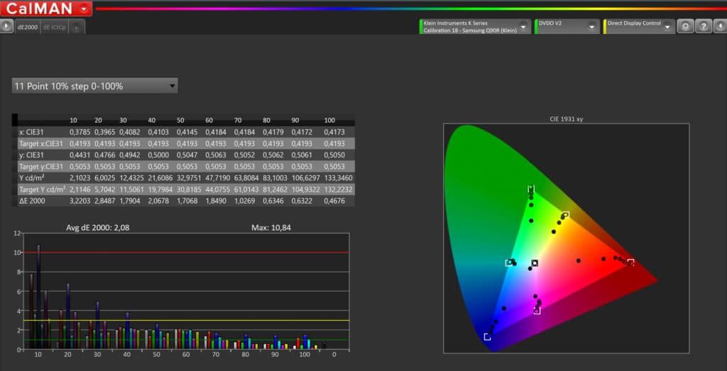 Besonders in dunklen Bereichen von 10-40 IRE ist der Q90R zu hell mit der Darstellung der Farben