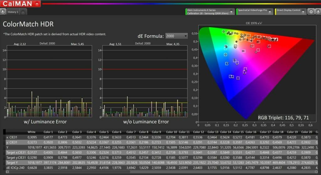 Die ColorMatch Farbpallete ist zur Bewertung von HDR10 Inhalten. Mit nur wenigen Ausreißern überzeugt der Samsung auch hier
