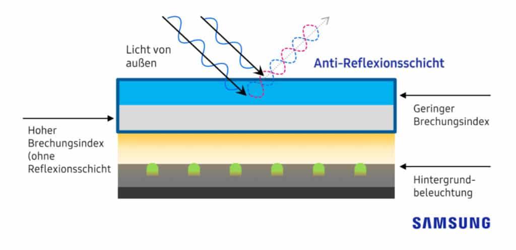 Die neue Filterschicht Minimiert Reflexionen mithilfe der optischen Interferenz zwischen mehreren Schichten mit verschiedenen Brechungsindizen
