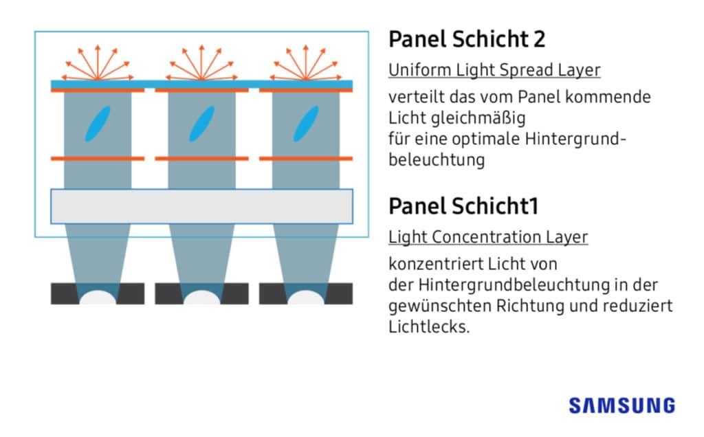 Die neue Panel Struktur reduziert Lichtlecks und sorgt für gleichmäßige Ausleuchtung