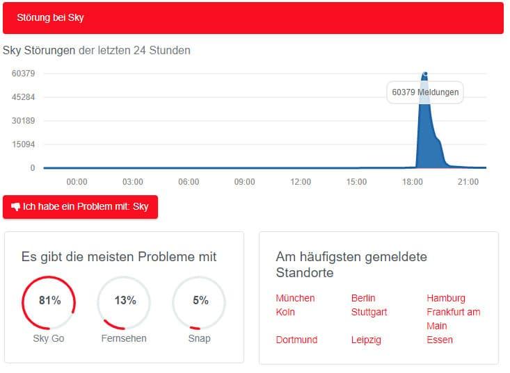 War Sky Go und Sky Ticket dem Ansturm nicht gewachsen? Über 60.000 Störungsmeldunge innerhalb kürzester Zeit (Bild: Allesstörungen.de)