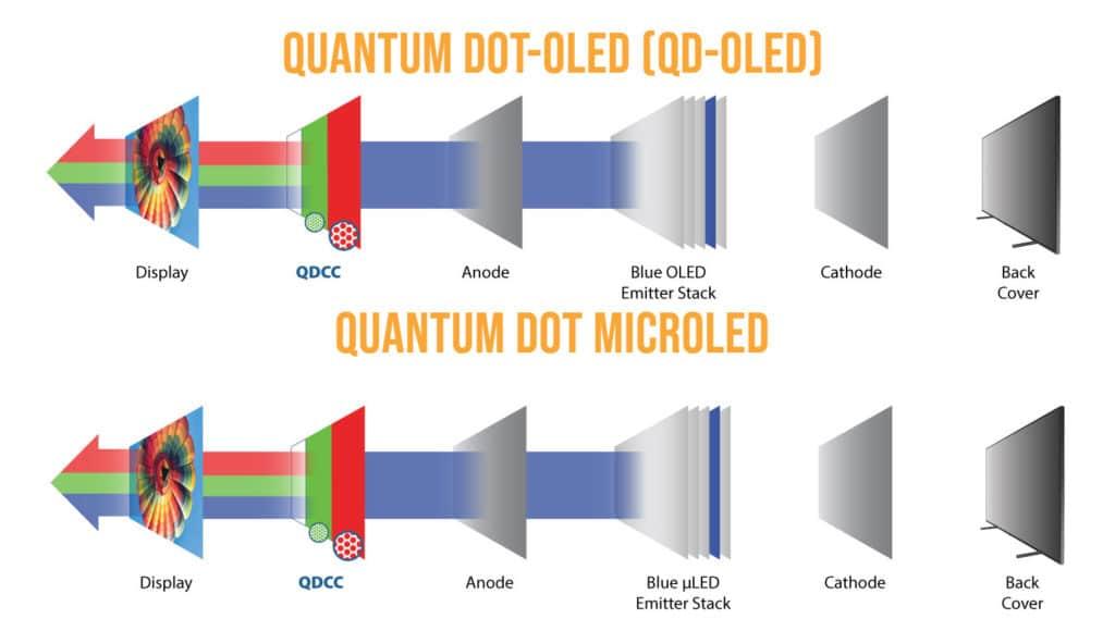 QNED Micro LED Quantum Dot Vergleich QD-OLED