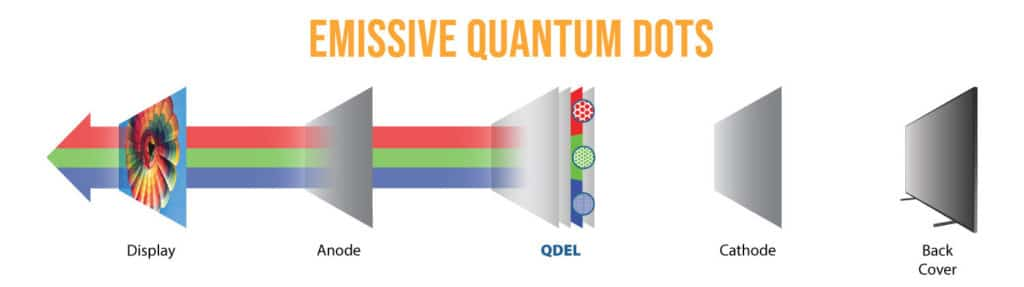 Die letzte Entwicklungsstufe wären Displays mit selbstleuchtenden QD-Pixeln.
