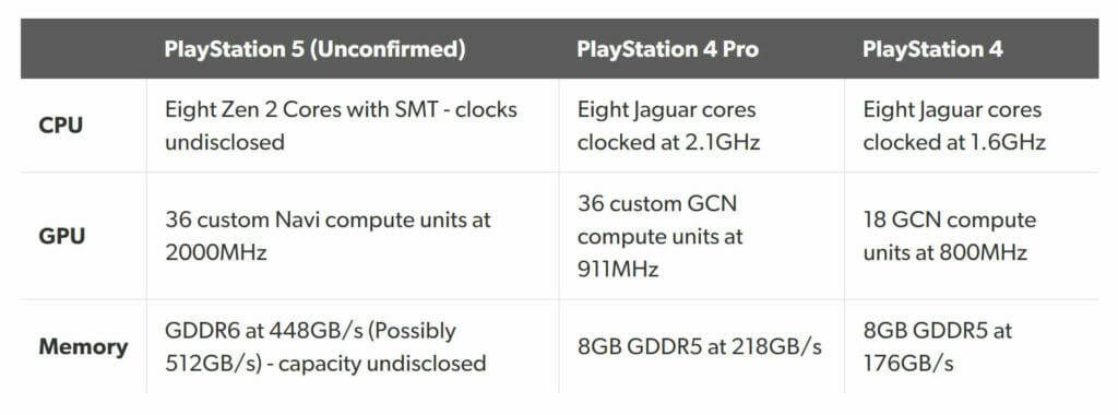 PS5 Specs Gerüchte