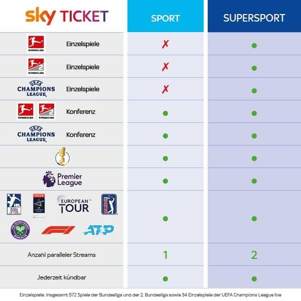 Sky Sport Ticket und Supersport Ticket