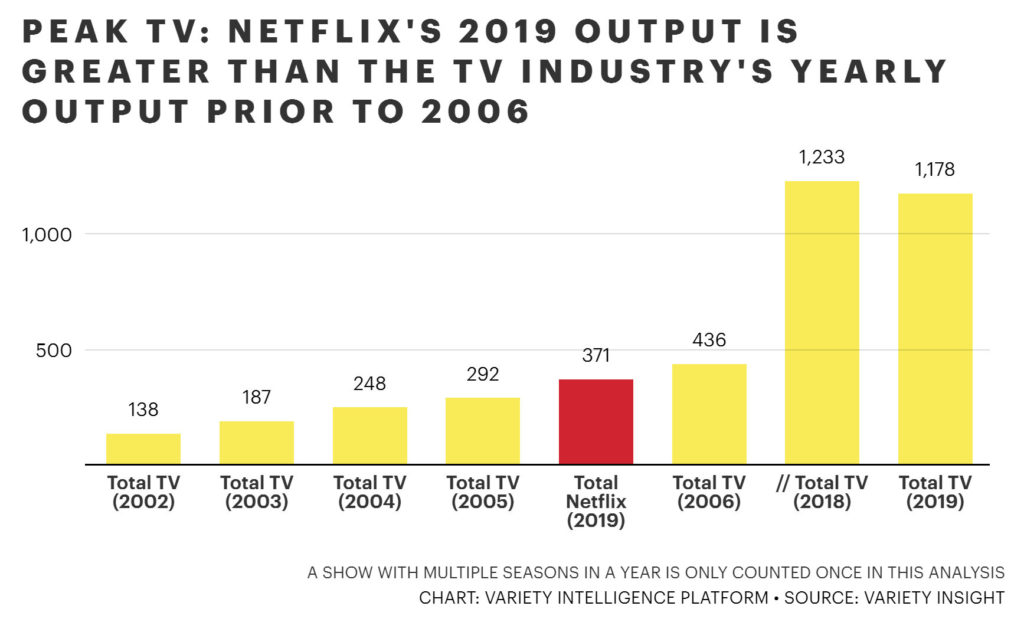 TV Industrie Eigenproduktionen vs Netflix