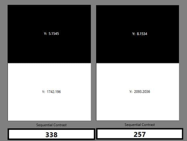Ein ANSI-Kontrast von 338 im Bright-Modus mit kleinem Zoom. Im Cinema-Modus verschlechtert sich der Wert auf run 257
