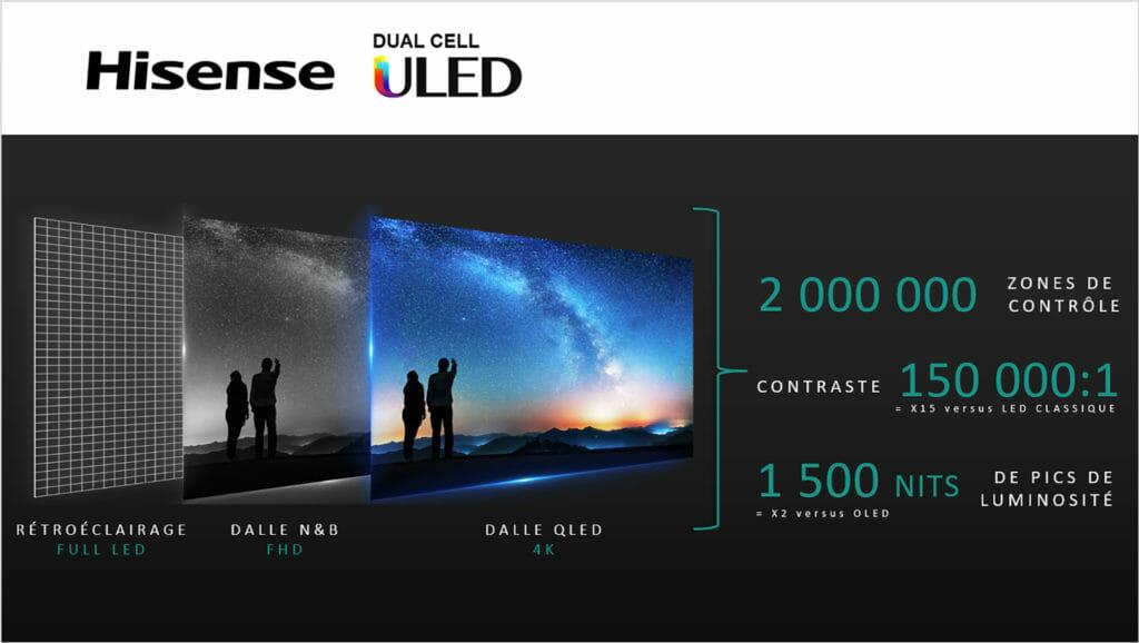 Die Spezifikationen des Hisense Dual Cell TV lesen sich mehr als gut!