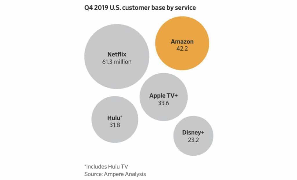 Disney+ steht in den USA angeblich hinter Apple TV+