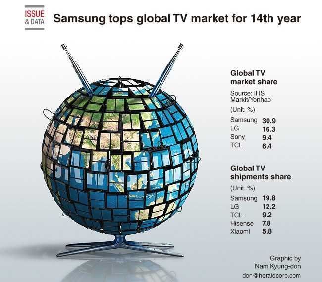 Samsung TV-Marktführer