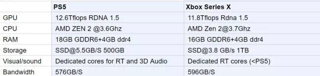 Sind das die finalen Spezifikationen der PS5 und Xbox Series X?