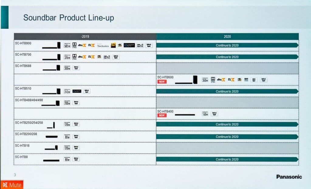 Das komplette Panasonic Soundbar Lineup 2020